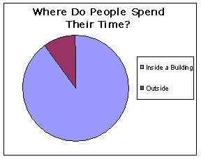 Where do people spend their time?