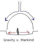 Gravity v. Mankind